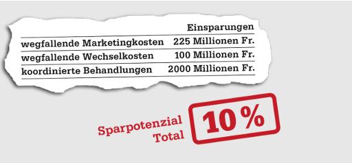 Die Befürworter der Einheitskasse versprechen sich ein Sparpotential von bis zu 10%.