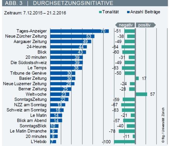 Untersuchung der Universität Zürich zur Medienberichterstattung über die Durchsetzungsinitiative